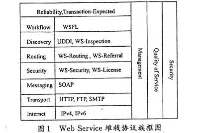 Web Service的定义
