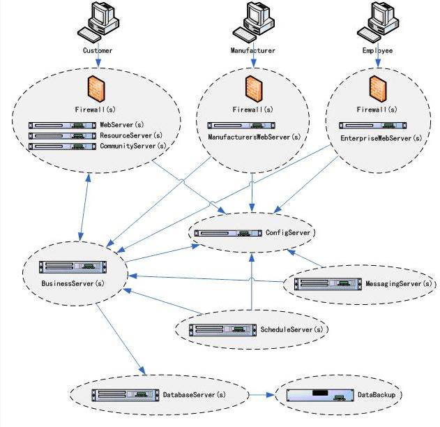 一个电子商务系统的架构设计出现的问题