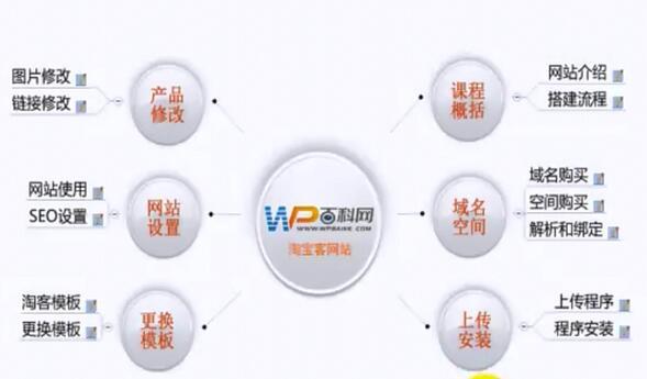 淘宝客建站视频教程 十五分钟淘客建站 附送建站软件