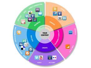 SEO网站优化的五大KPI