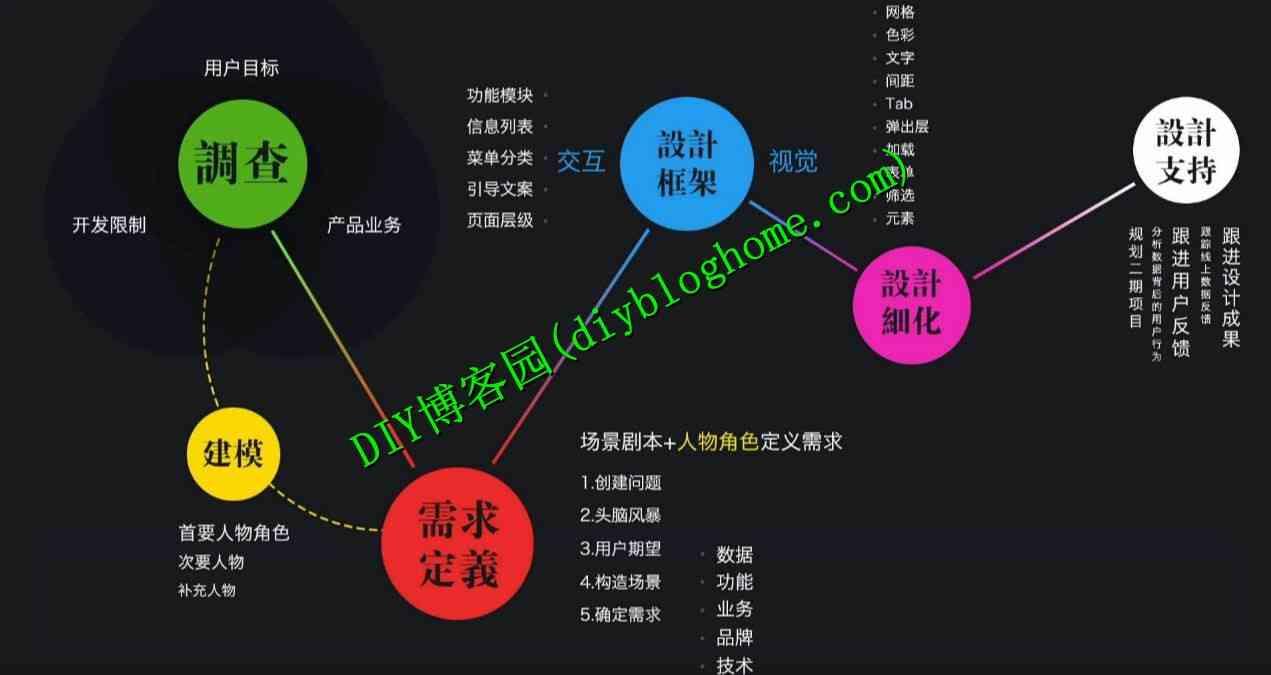 内涵段子UI设计实战视频教程高清晰版【32课完整】