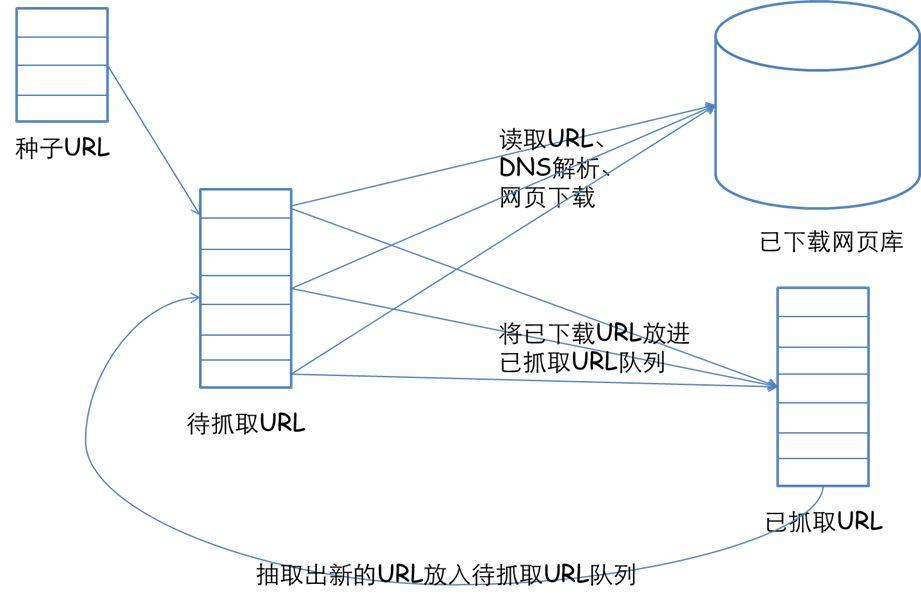 java小说站点网络爬虫开发视频+代码资料