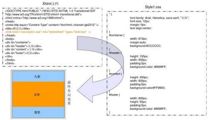 网页布局DIV+CSS一行两列背景自适应的简单写法