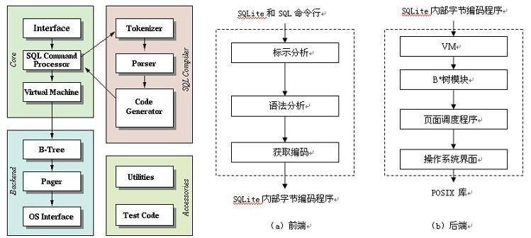 SQLite学习心得-附SQLite介绍PPT下载