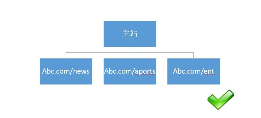 [SEO]关于网站目录结构搭建的友好提示