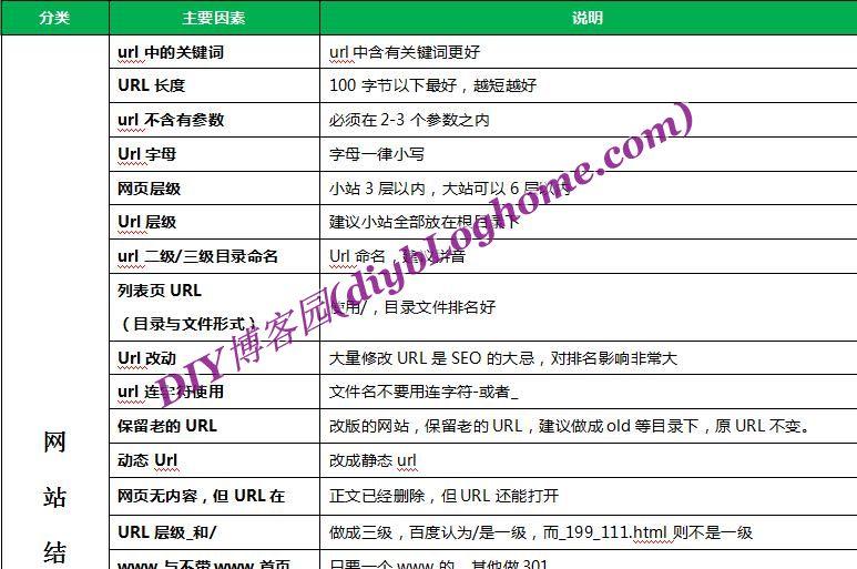 关于网站seo180个关键因素与排查方法已整理成word文档