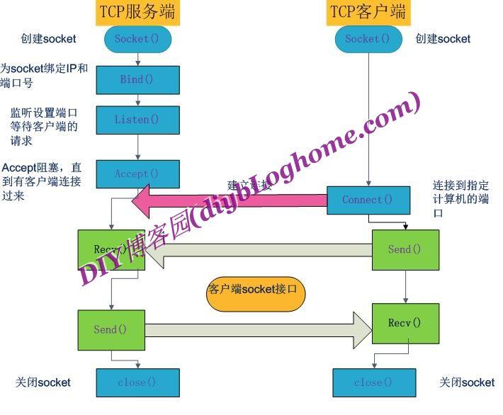 C#实现Socket网络编程tcp和udp收发任意数据