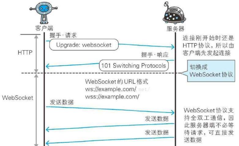 Android网络编程之Http通信