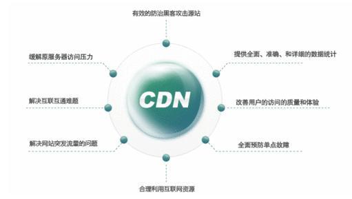 站点用了CDN加速对收录SEO有没有影响?