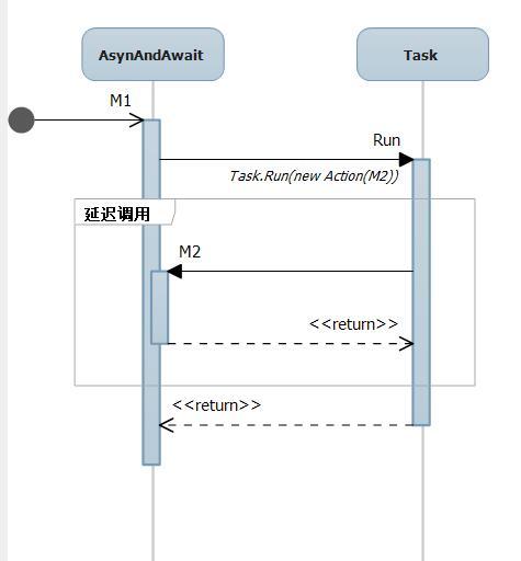 在多线程下C#如何保证线程安全
