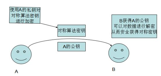 加密算法(MD5,RSA,DES)的解析