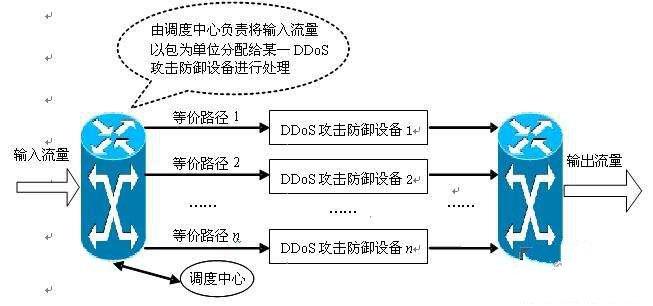 防范 DDoS 攻击的 15 个方法