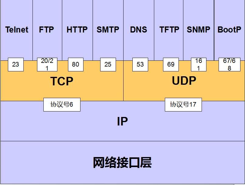 网站所谓万密码与服务器所开放的端口号